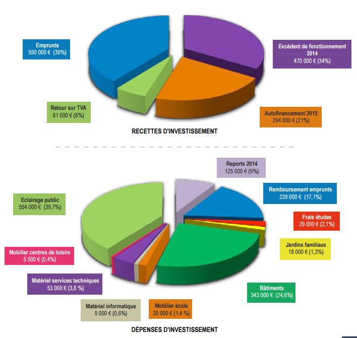 Budget baisieux for Budget des mairies